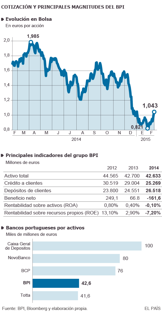 CaixaBank lanza una opa por el tercer banco privado portugués