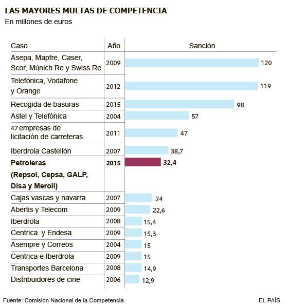 Competencia multa con 32,4 millones a cinco petroleras por pactar precios
