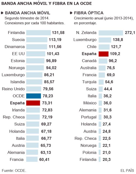 España se sitúa a la vanguardia de Internet móvil y despega en fibra