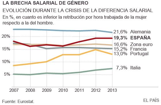 Portugal, Italia y España amplían la brecha salarial de género en la crisis