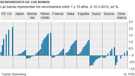 Hasta 2,2 billones de deuda pública europea ya tiene intereses negativos