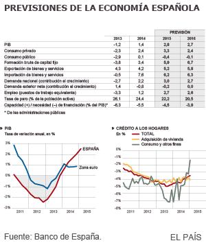 La economía española acelera y crece el 0,8% en el arranque de 2015