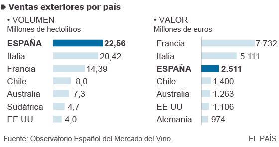 España lidera el comercio mundial del vino aunque reduce sus ingresos