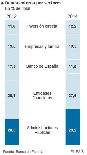 Deuda con patria y patria con deuda. España debe más que nunca. - Página 3 1428869695_264056_1428871419_sumario_normal