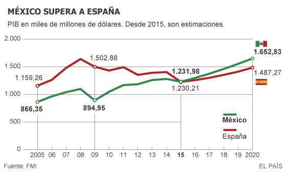 FMI: México supera a España