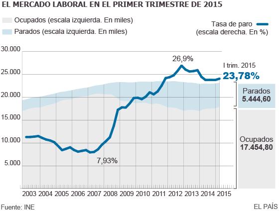 Datos de paro en España 2015