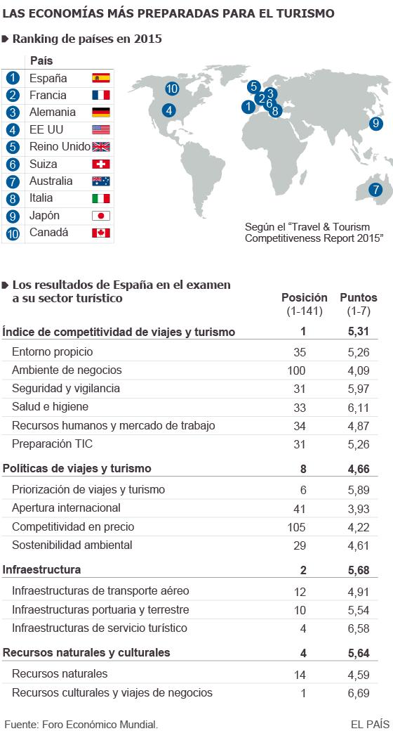 Las economías más preparadas para el turismo