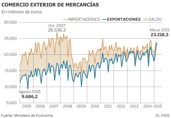 La depreciación del euro empuja las exportaciones a un mes récord