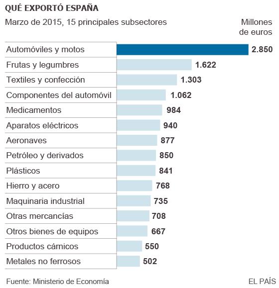 Inversiones de capitalistas foráneos en España, y dónde invierten los de España en el exterior - Página 2 1432157097_603986_1432160612_sumario_normal