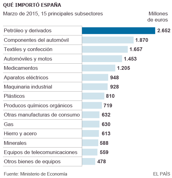 ¿Qué mercancías exporta España?
