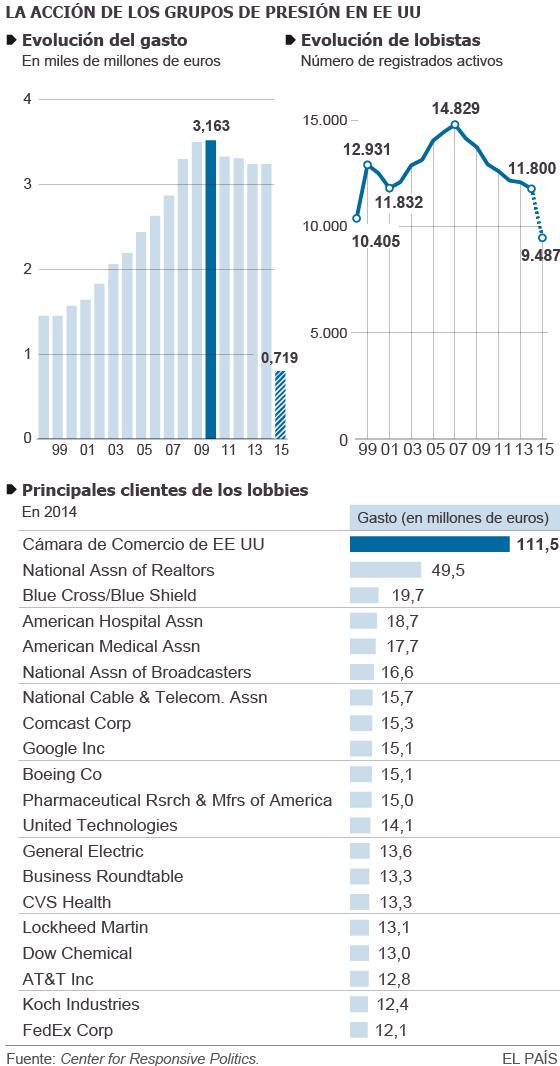 Google se convierte en la firma que más gasta en influir en Washington