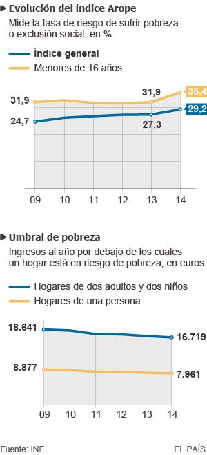 El riesgo de pobreza en España