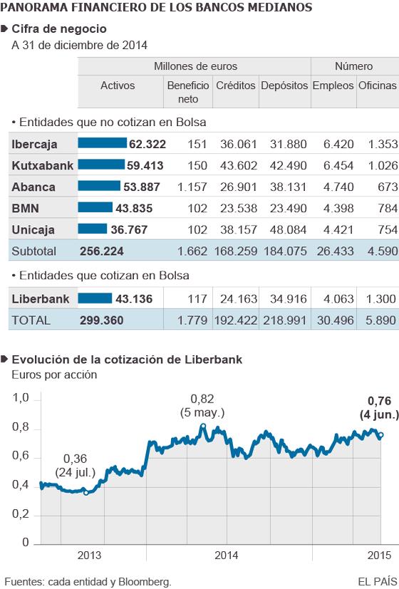 Cifra de negocio de los bancos medianos y cotización de Liberbank