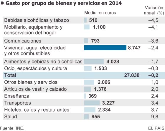 Gasto por grupo de bienes y servicios en 2014