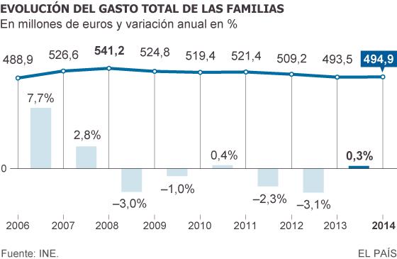El gasto real por hogar subió en 2014 por primera vez en siete años