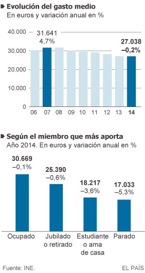 Evolución del gasto por hogar y media del integrante que más aporta