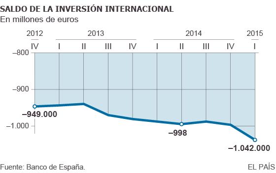 Deuda con patria y patria con deuda. España debe más que nunca. - Página 3 1435786079_537151_1435786290_sumario_normal