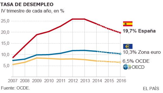 España será el país de la OCDE que más empleo creará en 2015 y 2016