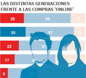 Todas las empresas quieren seducir a los 'millennials'