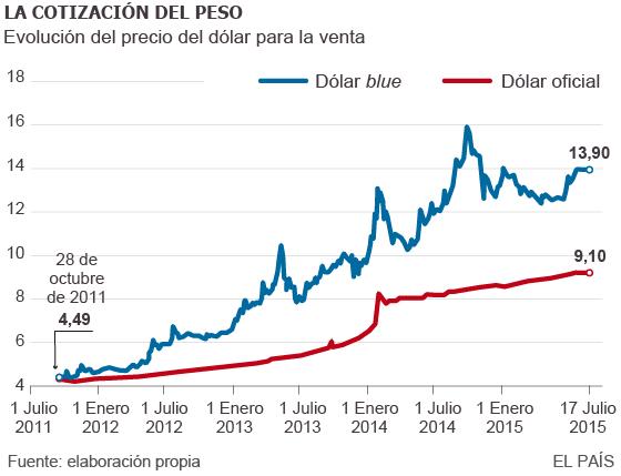 El d lar la obsesi n de argentina econom a el pa s for Cambio lunar julio 2016
