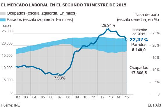 El empleo temporal reduce la tasa de paro al nivel del inicio de la legislatura