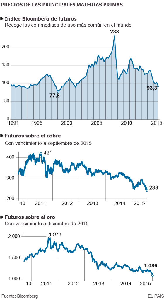 Crise chinesa leva as matérias-primas aos menores preços em 13 anos