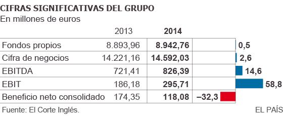 Cifras consolidadas de El Corte Inglés en 2014