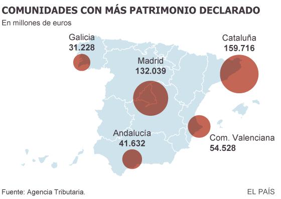 La crisis deja en España el doble de multimillonarios declarados