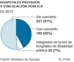 Hospitales privados y vinculación pública