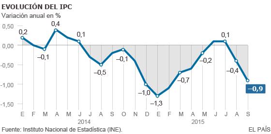 Tabla – inflación histórica Chile (IPC) – por año