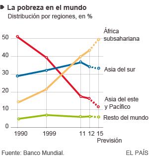 El número de personas en pobreza extrema cae por debajo del 10%
