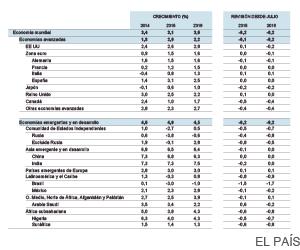 El frenazo de los emergentes enfría el crecimiento mundial