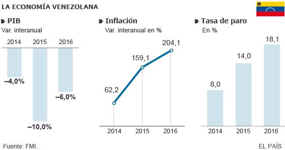 Debacle en Venezuela con inflación del 200% y caída del PIB del 10%