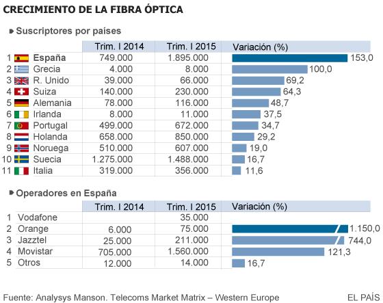 España se sitúa como primer país de la UE por número de abonados de fibra