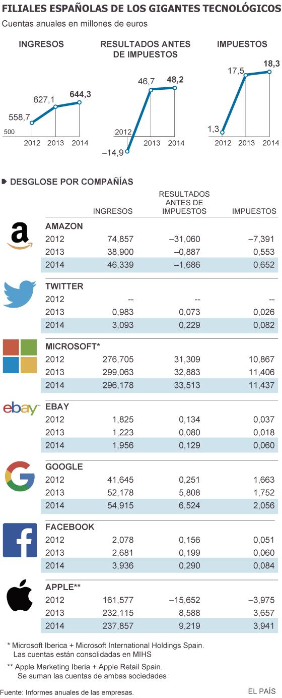 Las grandes tecnológicas cortan sus beneficios para pagar menos al fisco