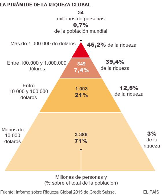 El 1% más rico tiene tanto patrimonio como todo el resto del mundo junto