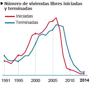 La burbuja que embriagó a España