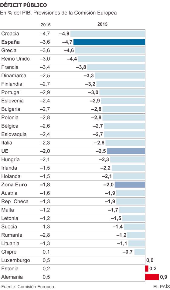 Previsión de la Comisión Europea para el déficitt público