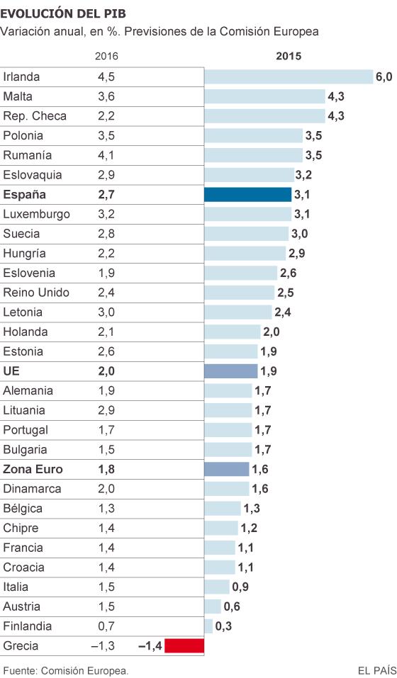 Previsión de la Comisión Europea para la evolución del PIB