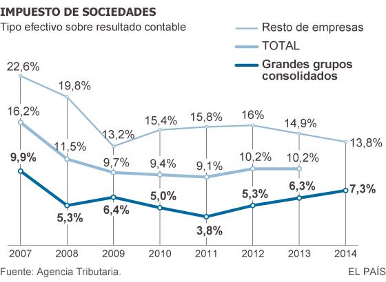 España: Empresariado e impuestos. Maniobras $ y tolerancia estatal. Hacienda, economía sumergida y fraude fiscal. - Página 3 1446736411_365173_1446745695_sumario_normal