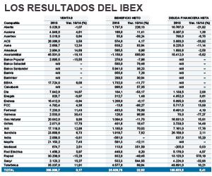 Las empresas del Ibex 35 ganan un 22% más hasta septiembre