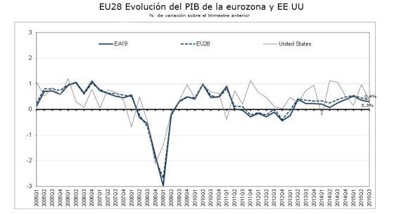 La recuperación europea se frena en el tercer trimestre, según Eurostat