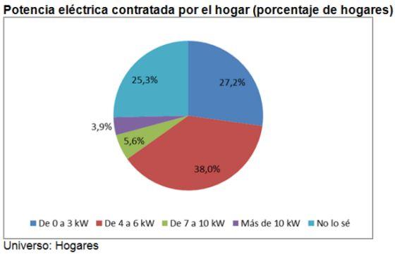 El gasto medio en el recibo de la luz es de 56,3 euros al mes