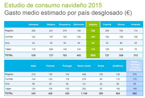 Los hogares españoles prevén gastar 684 euros en Navidad, según Deloitte