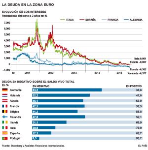 La mitad de los países de la zona euro ya emite deuda con tipos negativos