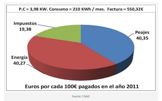 El recibo de la luz es hoy un 10% más caro que hace cuatro años