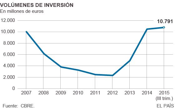 La inversión en edificios comerciales rebasa el nivel previo a la crisis