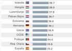La presión fiscal sube en España más del doble que en la OCDE