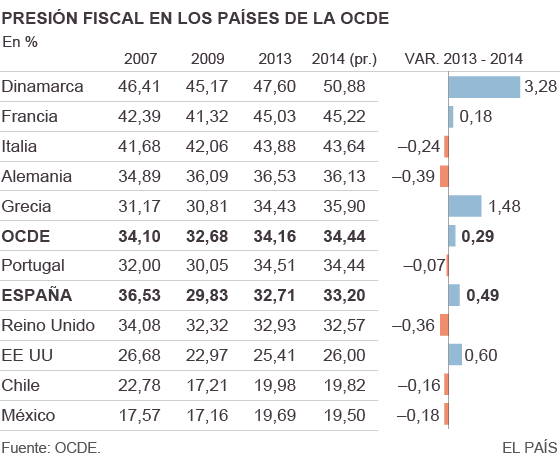 La presión fiscal subió en España en 2014 más del doble que en la OCDE