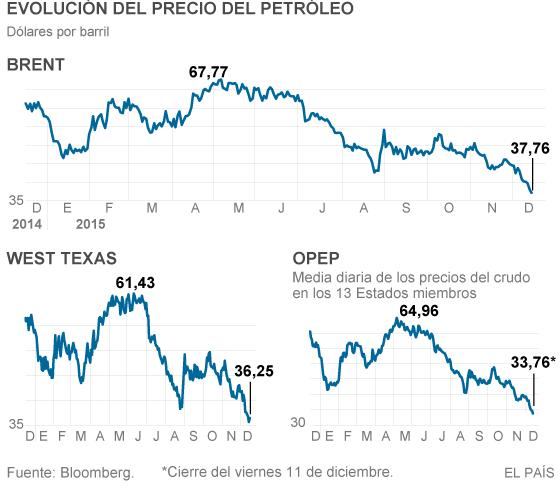 El crudo toca mínimos desde 2008 y el mercado descuenta nuevas caídas